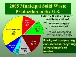 Solid Waste Production Graph (PDF)